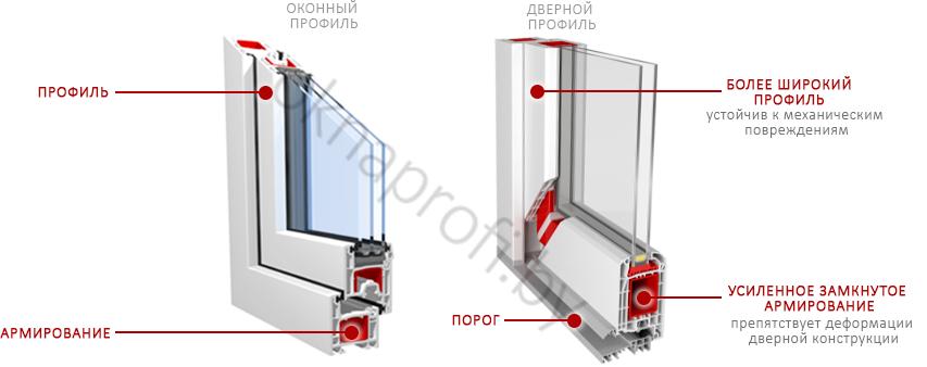 Дизайн пластиковых окон в квартире